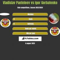 Vladislav Panteleev vs Igor Gorbatenko h2h player stats