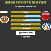 Vladislav Panteleev vs Ivelin Popov h2h player stats