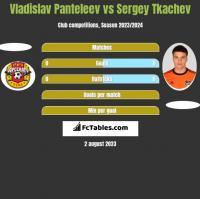 Vladislav Panteleev vs Sergey Tkachev h2h player stats