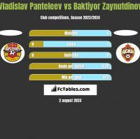 Vladislav Panteleev vs Baktiyor Zaynutdinov h2h player stats
