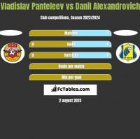 Vladislav Panteleev vs Danil Alexandrovich h2h player stats