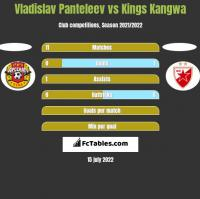 Vladislav Panteleev vs Kings Kangwa h2h player stats