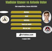 Vladislav Uzunov vs Antonio Vutov h2h player stats