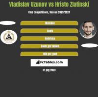 Vladislav Uzunov vs Hristo Zlatinski h2h player stats