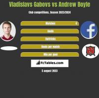 Vladislavs Gabovs vs Andrew Boyle h2h player stats