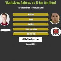 Vladislavs Gabovs vs Brian Gartland h2h player stats