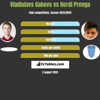 Vladislavs Gabovs vs Herdi Prenga h2h player stats