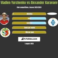 Vladlen Yurchenko vs Alexander Karavaev h2h player stats