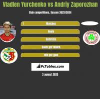 Wladen Jurczenko vs Andriy Zaporozhan h2h player stats