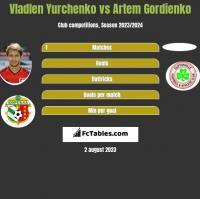 Wladen Jurczenko vs Artem Gordienko h2h player stats