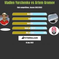 Vladlen Yurchenko vs Artem Gromov h2h player stats
