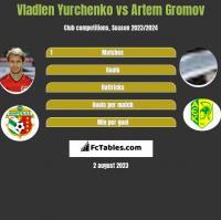 Wladen Jurczenko vs Artem Gromov h2h player stats