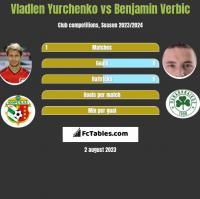 Vladlen Yurchenko vs Benjamin Verbic h2h player stats