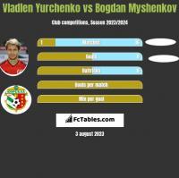 Wladen Jurczenko vs Bogdan Myshenkov h2h player stats