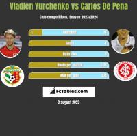 Vladlen Yurchenko vs Carlos De Pena h2h player stats