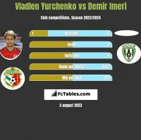 Vladlen Yurchenko vs Demir Imeri h2h player stats