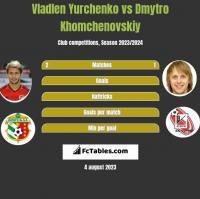 Vladlen Yurchenko vs Dmytro Khomchenovskiy h2h player stats