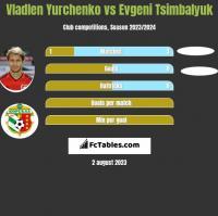 Vladlen Yurchenko vs Evgeni Tsimbalyuk h2h player stats