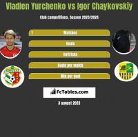 Vladlen Yurchenko vs Igor Chaykovskiy h2h player stats