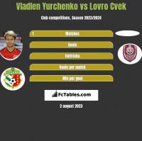 Vladlen Yurchenko vs Lovro Cvek h2h player stats