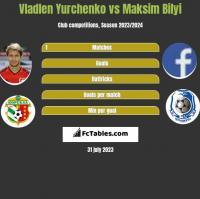 Vladlen Yurchenko vs Maksim Bilyi h2h player stats