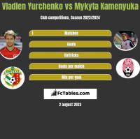 Vladlen Yurchenko vs Mykyta Kamenyuka h2h player stats