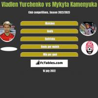 Wladen Jurczenko vs Mykyta Kamieniuka h2h player stats
