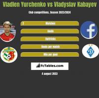 Vladlen Yurchenko vs Vladyslav Kabayev h2h player stats