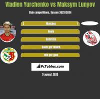 Vladlen Yurchenko vs Maksym Lunyov h2h player stats