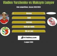 Wladen Jurczenko vs Maksym Lunyov h2h player stats