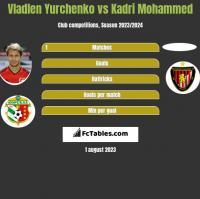 Vladlen Yurchenko vs Kadri Mohammed h2h player stats