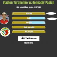 Vladlen Yurchenko vs Gennadiy Pasich h2h player stats