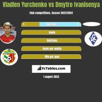 Vladlen Yurchenko vs Dmytro Ivanisenya h2h player stats