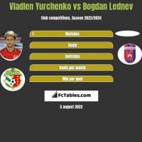 Vladlen Yurchenko vs Bogdan Lednev h2h player stats