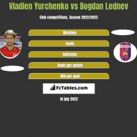 Wladen Jurczenko vs Bogdan Lednev h2h player stats