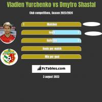 Wladen Jurczenko vs Dmytro Shastal h2h player stats