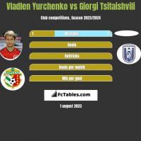 Vladlen Yurchenko vs Giorgi Tsitaishvili h2h player stats