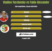 Vladlen Yurchenko vs Fabio Alexander h2h player stats