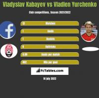 Vladyslav Kabayev vs Wladen Jurczenko h2h player stats