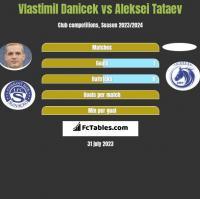 Vlastimil Danicek vs Aleksei Tataev h2h player stats
