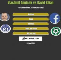 Vlastimil Danicek vs David Kilian h2h player stats