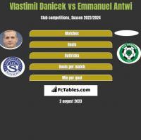 Vlastimil Danicek vs Emmanuel Antwi h2h player stats