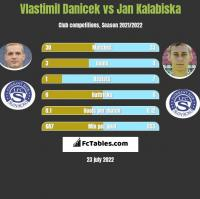 Vlastimil Danicek vs Jan Kalabiska h2h player stats