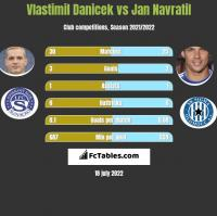 Vlastimil Danicek vs Jan Navratil h2h player stats