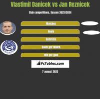 Vlastimil Danicek vs Jan Reznicek h2h player stats
