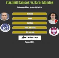 Vlastimil Danicek vs Karol Mondek h2h player stats