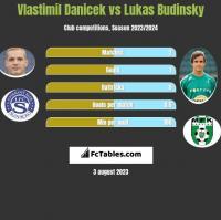Vlastimil Danicek vs Lukas Budinsky h2h player stats
