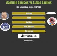 Vlastimil Danicek vs Lukas Sadilek h2h player stats