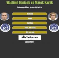 Vlastimil Danicek vs Marek Havlik h2h player stats
