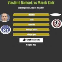 Vlastimil Danicek vs Marek Kodr h2h player stats